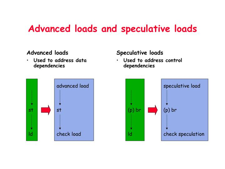 Advanced loads