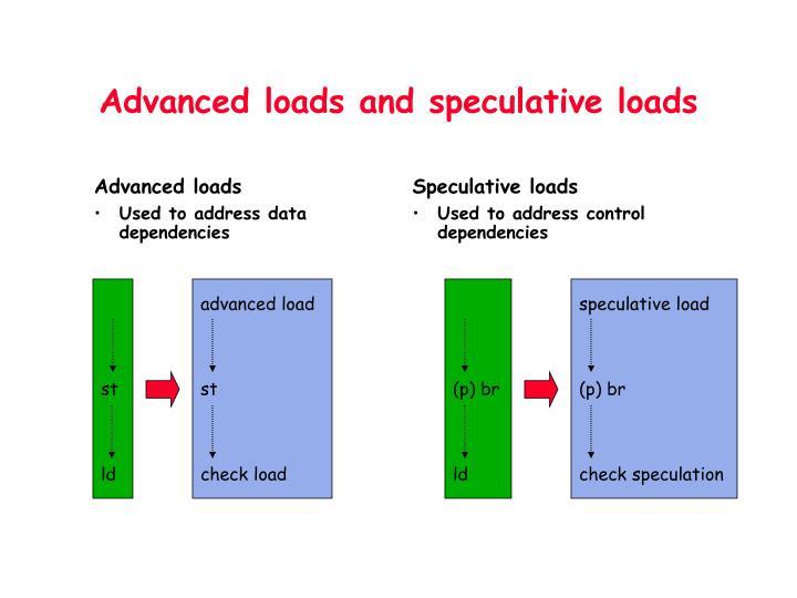 Advanced loads
