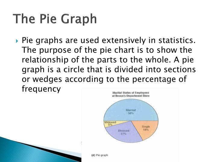 The Pie Graph