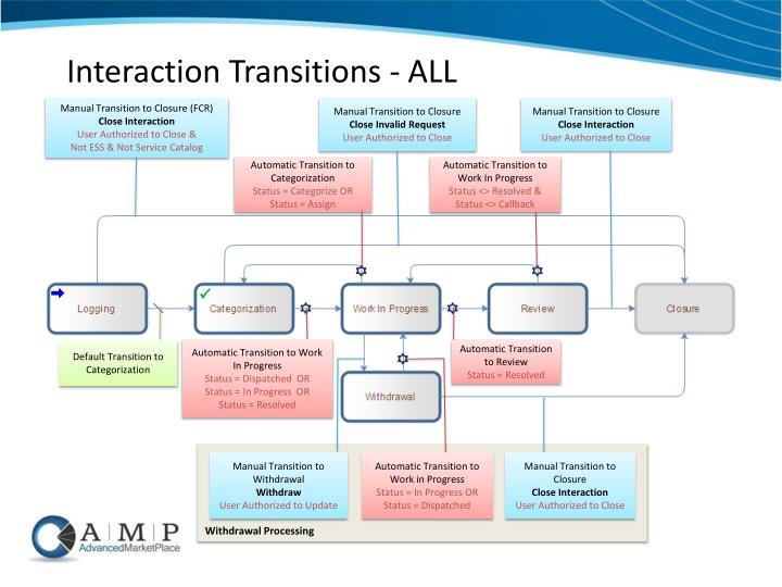 Interaction Transitions - ALL
