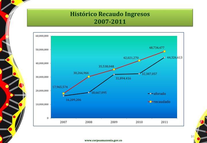 Histórico Recaudo Ingresos
