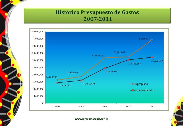 Histórico Presupuesto de Gastos