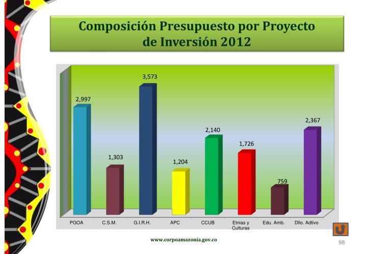 Composición Presupuesto por Proyecto
