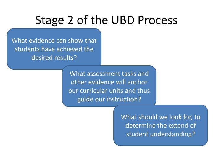 Stage 2 of the UBD Process