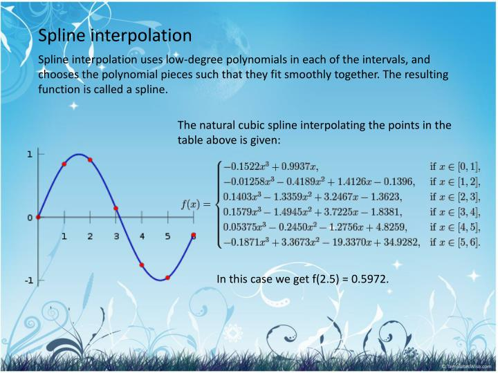 Spline interpolation