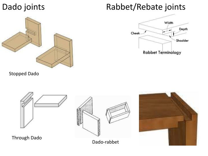 Dado joints 			Rabbet/Rebate joints