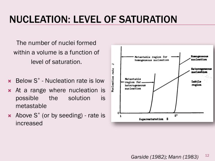 Nucleation: Level Of Saturation