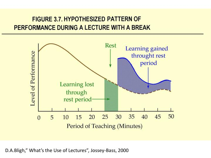 "D.A.Bligh,"" What's the Use of Lectures"", Jossey-Bass, 2000"