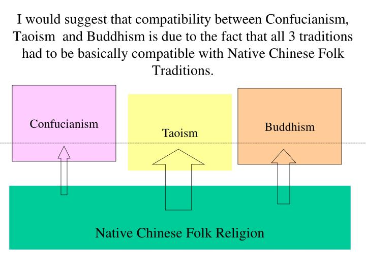 I would suggest that compatibility between Confucianism, Taoism  and Buddhism is due to the fact that all 3 traditions had to be basically compatible with Native Chinese Folk Traditions.