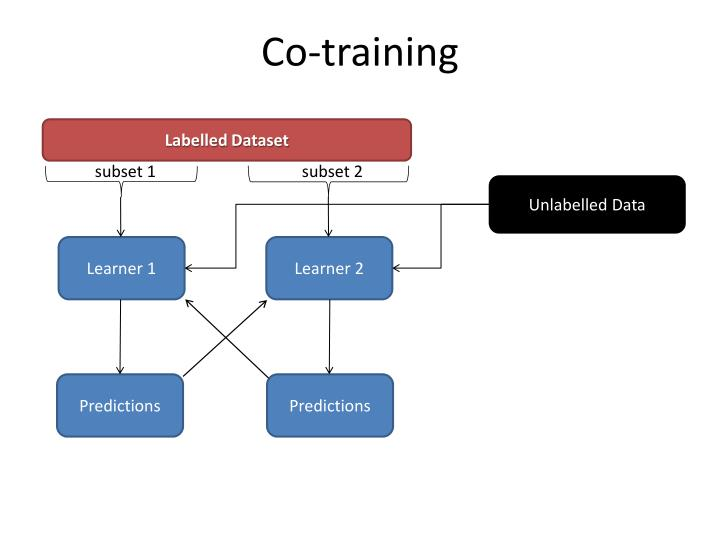 Co-training