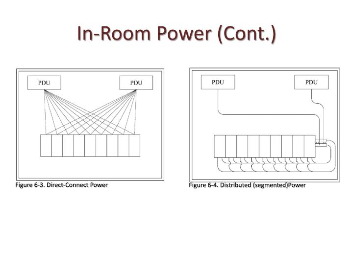 In-Room Power (Cont.)