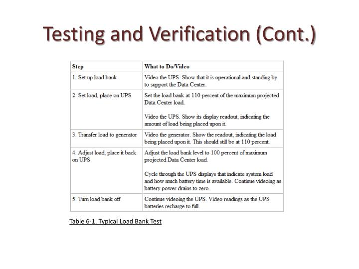Testing and Verification (Cont.)