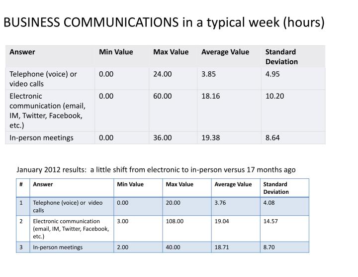 January 2012 results:  a little shift from electronic to in-person versus 17 months ago
