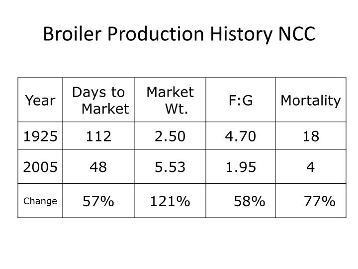Broiler Production History NCC
