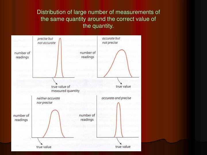 Distribution of large number of measurements of the same quantity around the correct value of the quantity.