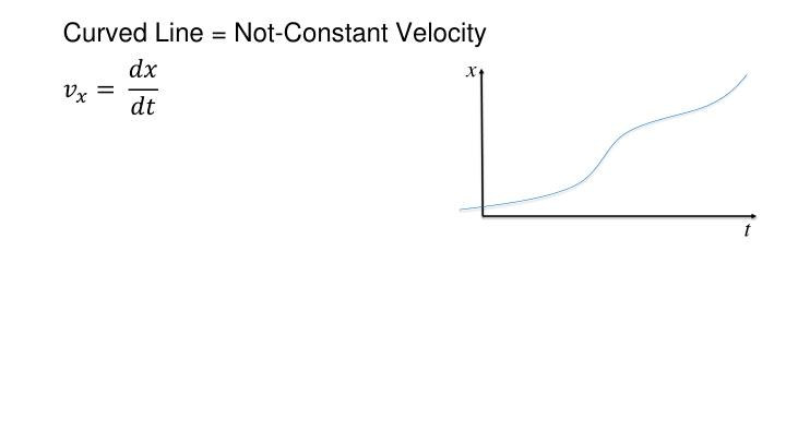Curved Line = Not-Constant Velocity