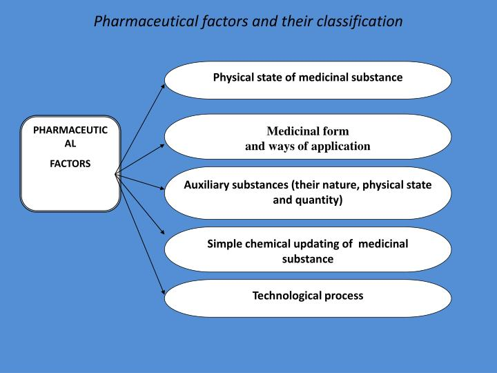 Physical state of medicinal substance