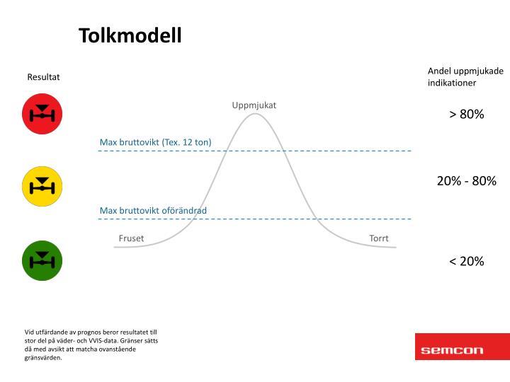 Tolkmodell