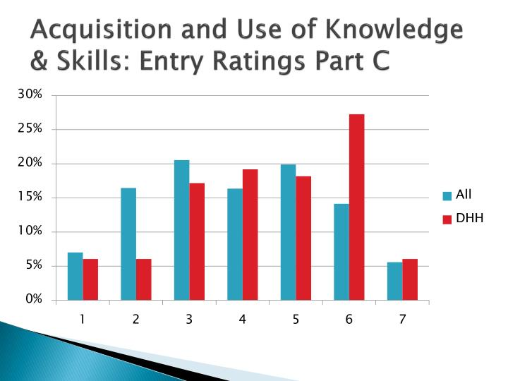 Acquisition and Use of Knowledge & Skills: Entry Ratings Part C