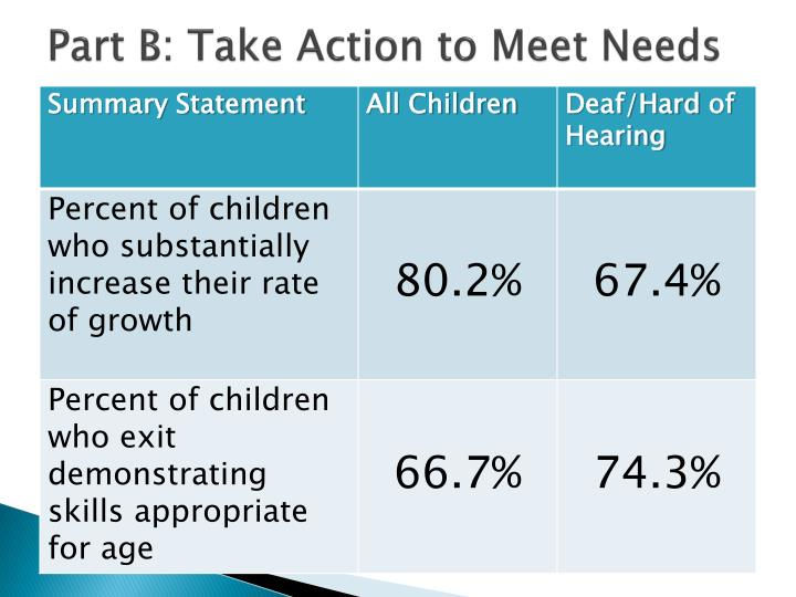 Part B: Take Action to Meet Needs
