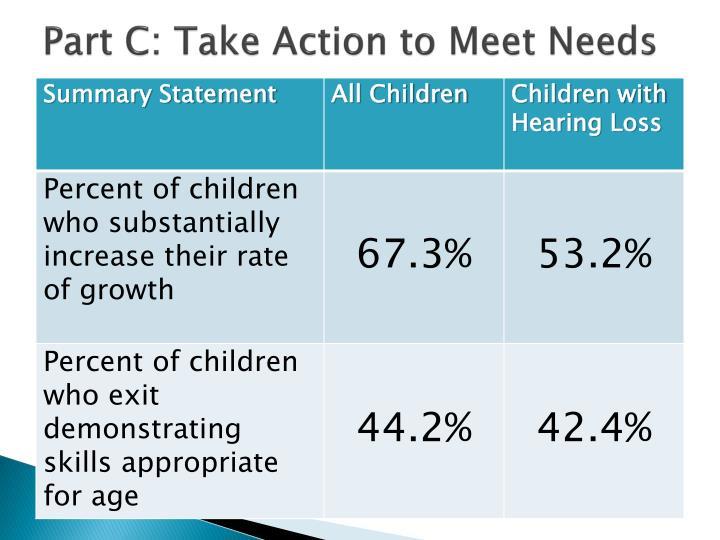 Part C: Take Action to Meet Needs
