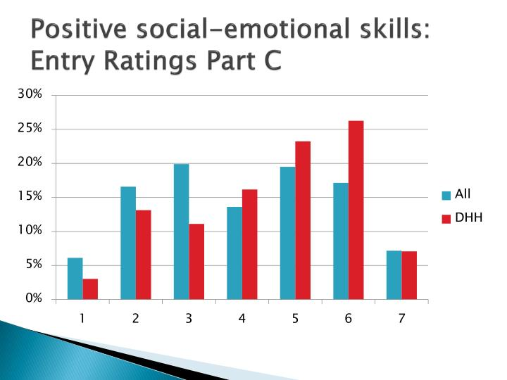 Positive social-emotional skills: