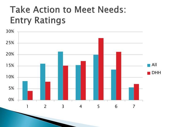 Take Action to Meet Needs: