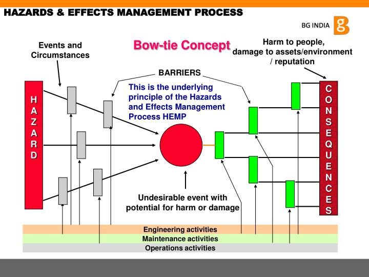 HAZARDS & EFFECTS MANAGEMENT PROCESS