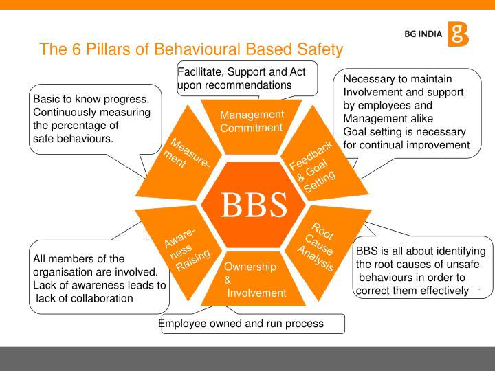 The 6 Pillars of Behavioural Based Safety
