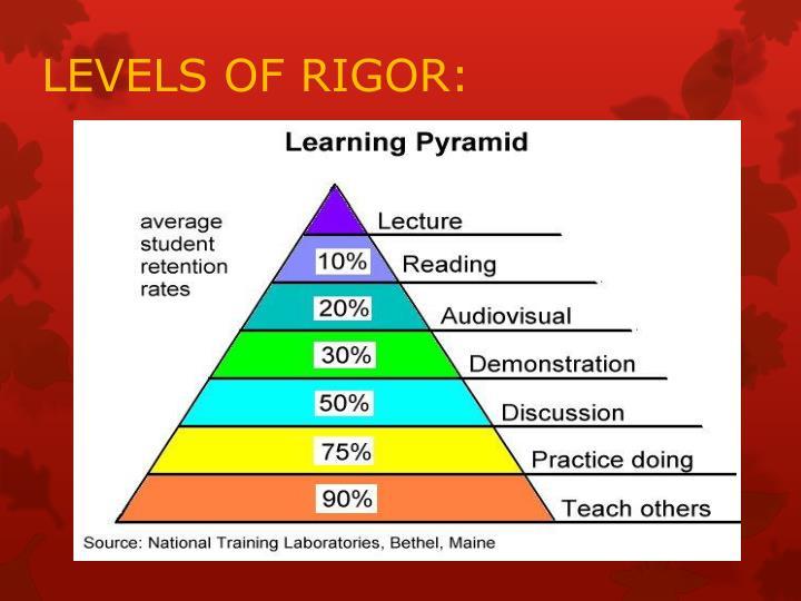 LEVELS OF RIGOR: