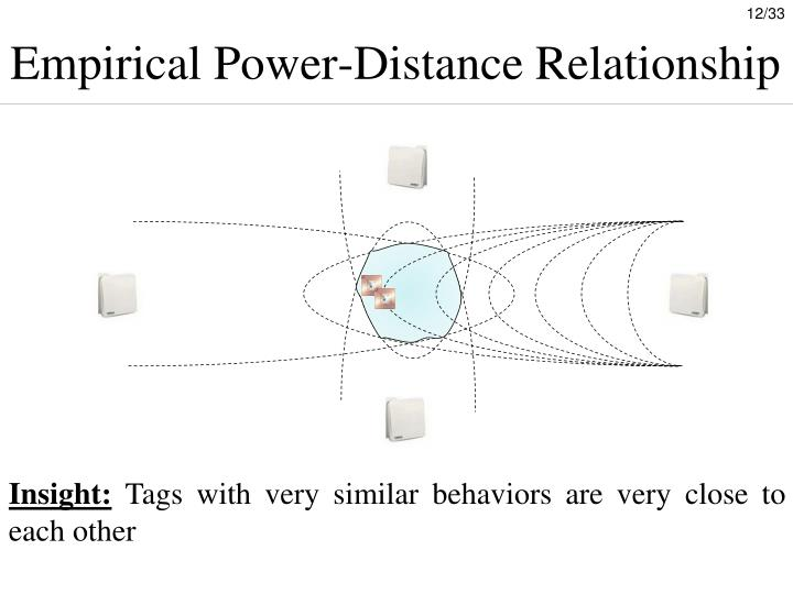Empirical Power-Distance Relationship