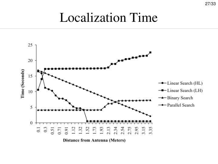 Localization Time