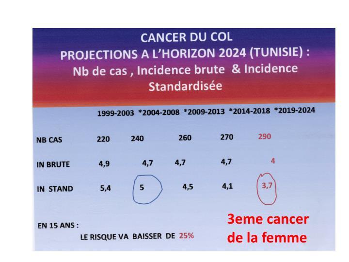 3eme cancer de la femme