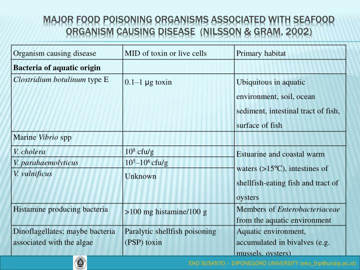 Major food poisoning organisms associated with seafood Organism causing disease  (Nilsson & Gram, 2002)