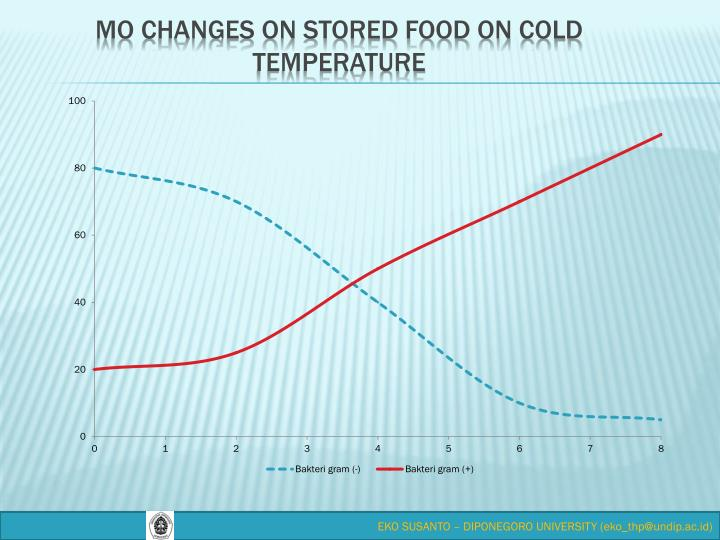 MO changes on stored food on cold temperature
