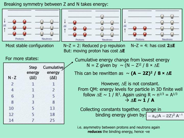 Breaking symmetry between Z and N takes energy:
