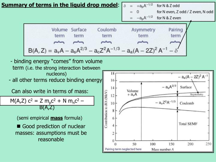 Summary of terms in the liquid drop model