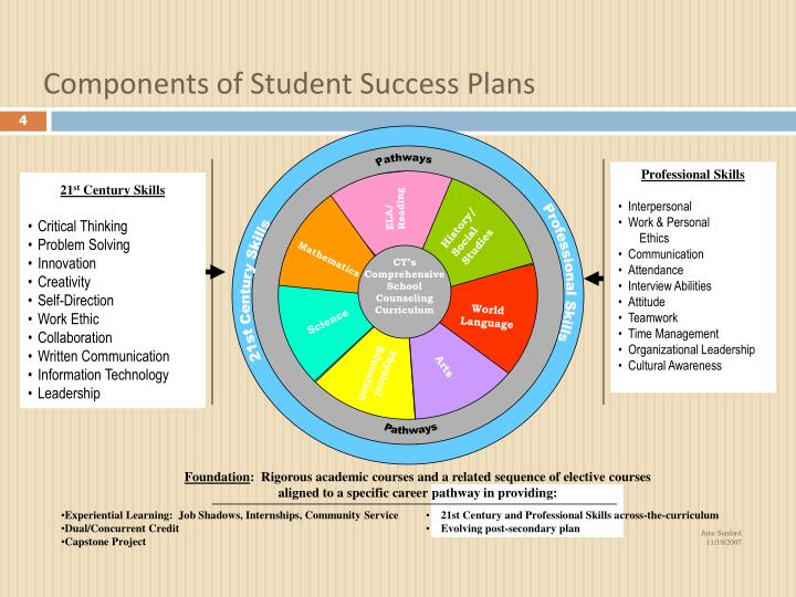 Components of Student Success Plans