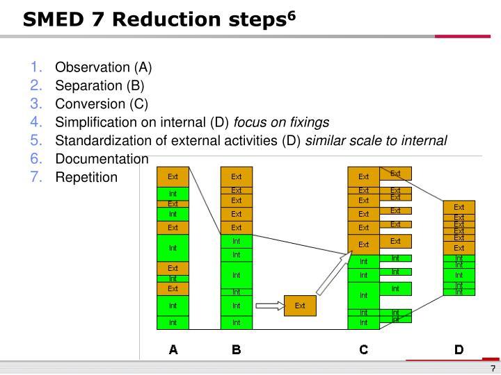 SMED 7 Reduction steps