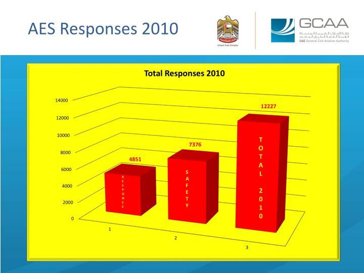 AES Responses 2010