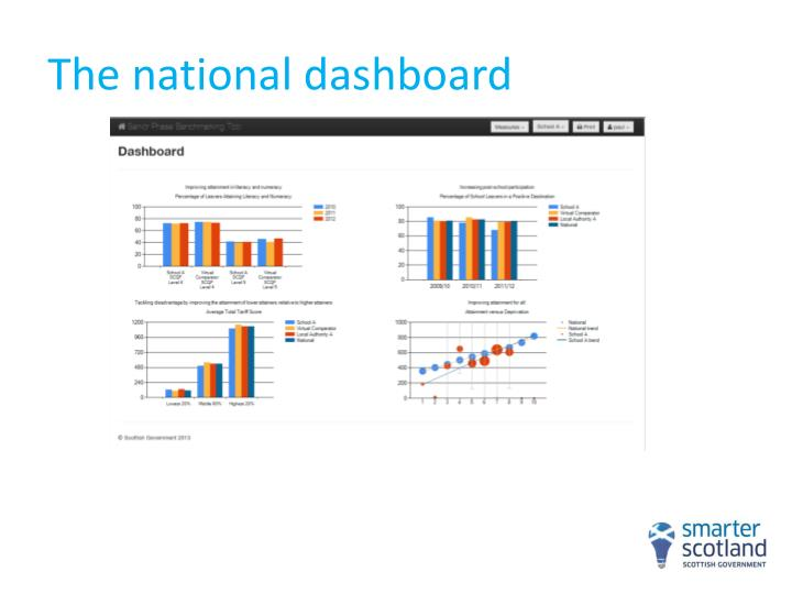 The national dashboard