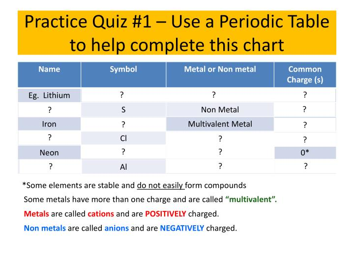 Practice Quiz #1 – Use a Periodic Table to help complete this chart