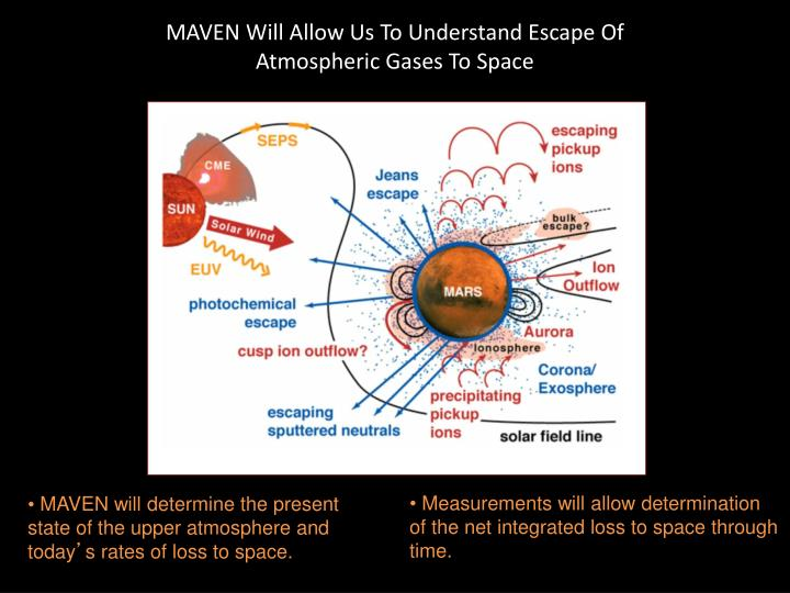 MAVEN Will Allow Us To Understand Escape Of Atmospheric Gases To Space