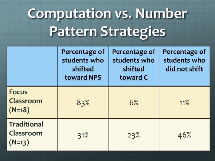 Computation vs. Number Pattern Strategies