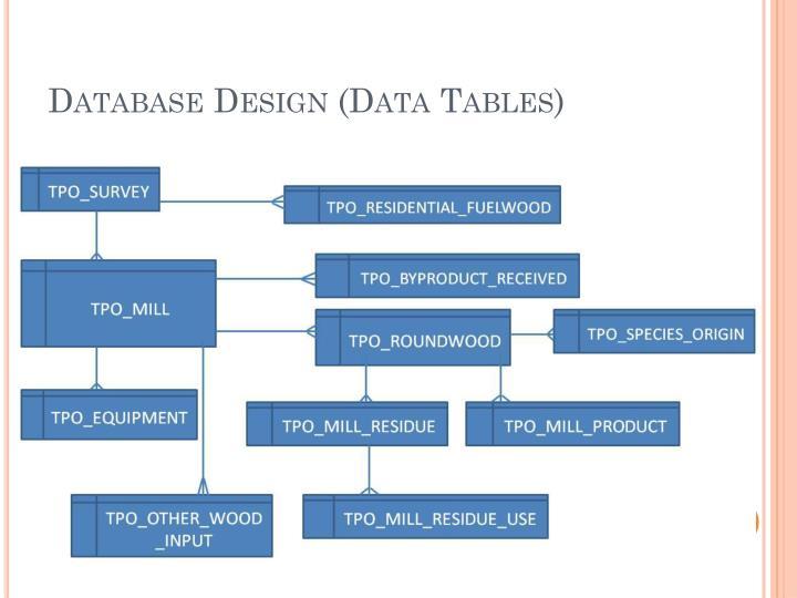 Database Design (Data Tables)