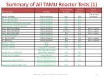 summary of all tamu reactor tests 1