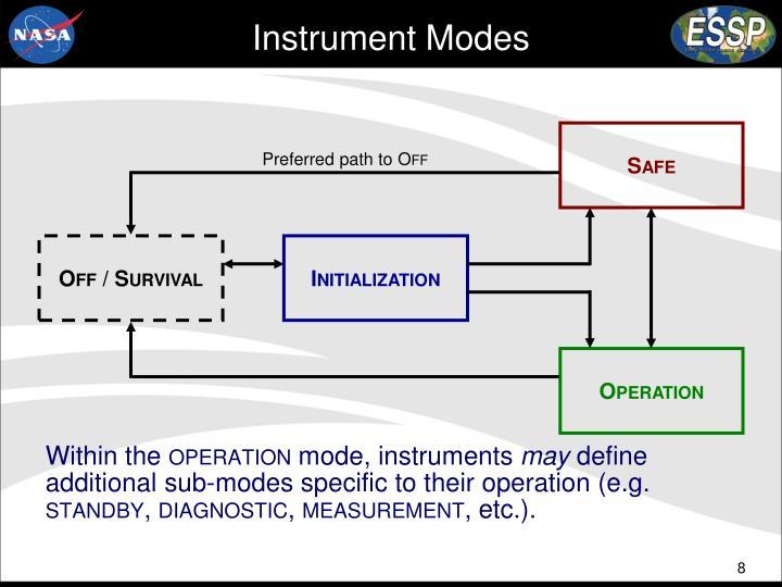Instrument Modes