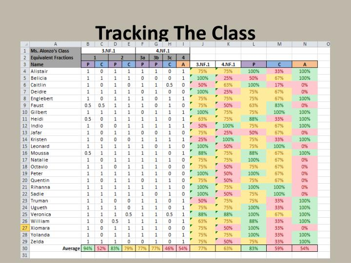Tracking The Class