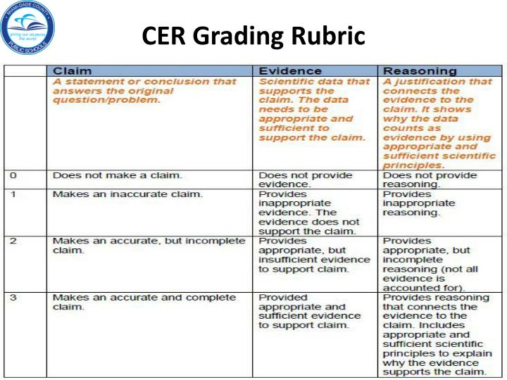 CER Grading Rubric