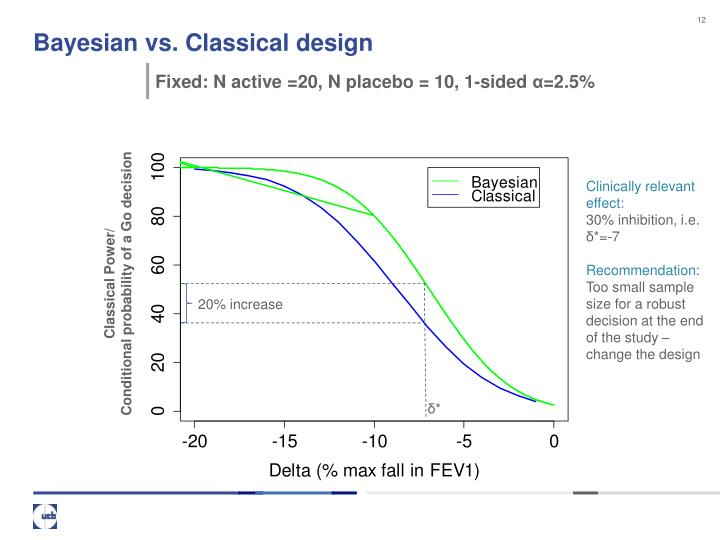 Bayesian vs. Classical design